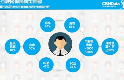 互联网保民人数达3.3亿 远超股民