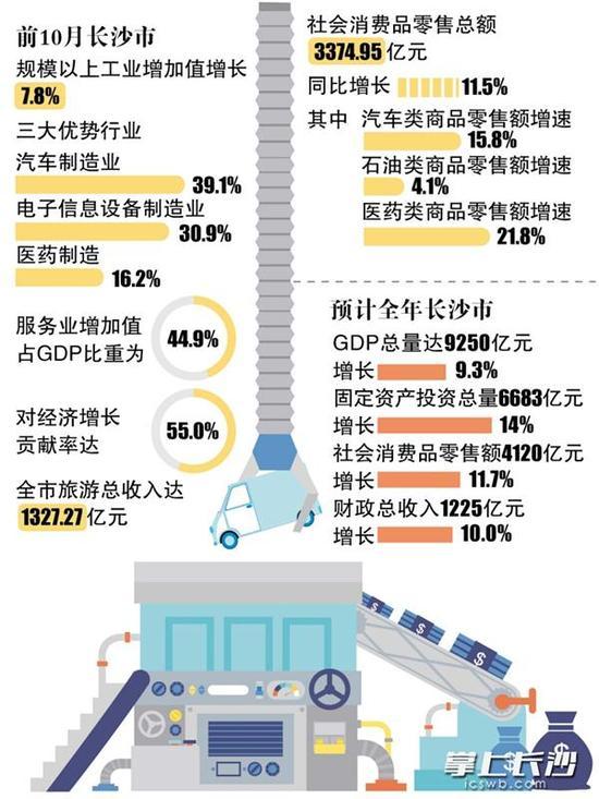长沙gdp_长沙去年GDP达10535.51亿元