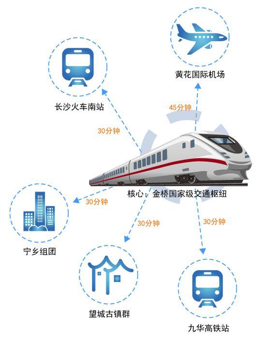 长沙市发改委发布的《关于长沙市2017年重大项目投资计划的通知》显示,2017年,湘江新区磁悬浮工程将启动前期工作。