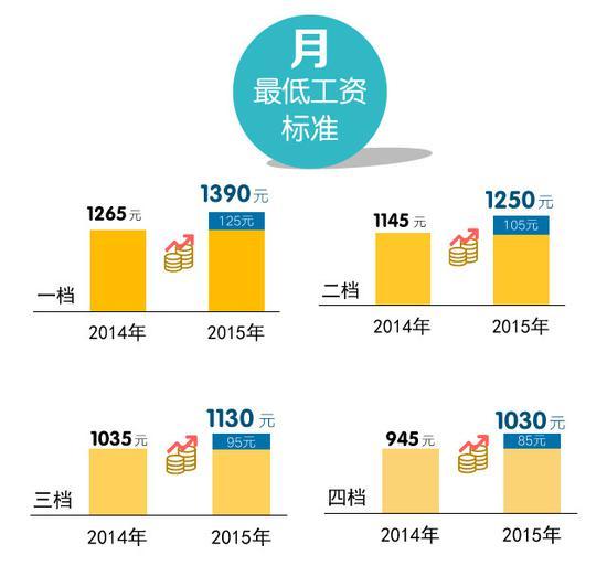 目前湖南省执行2015年最低工资标准