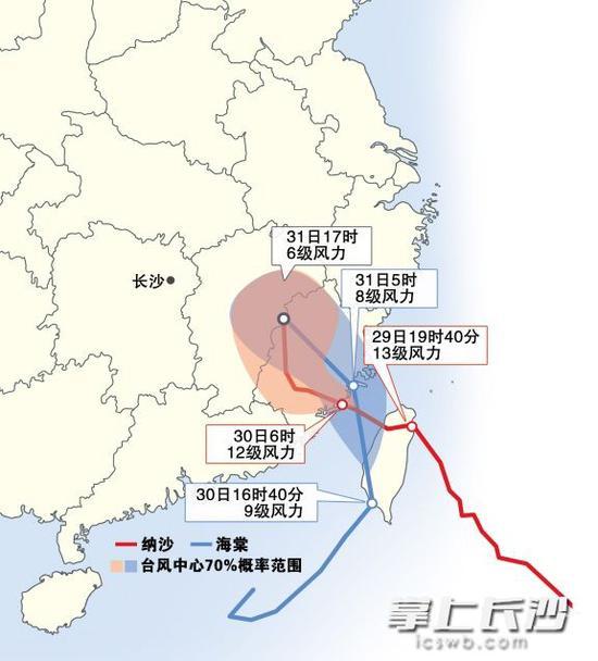 """随着第9号台风""""纳沙""""登陆,第10号台风""""海棠""""接踵北上,有关省市和流域防指按照国家防总部署,全力投入双台风防御工作。"""