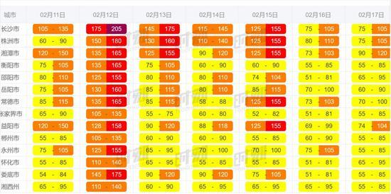 春节期间空气质量预报。