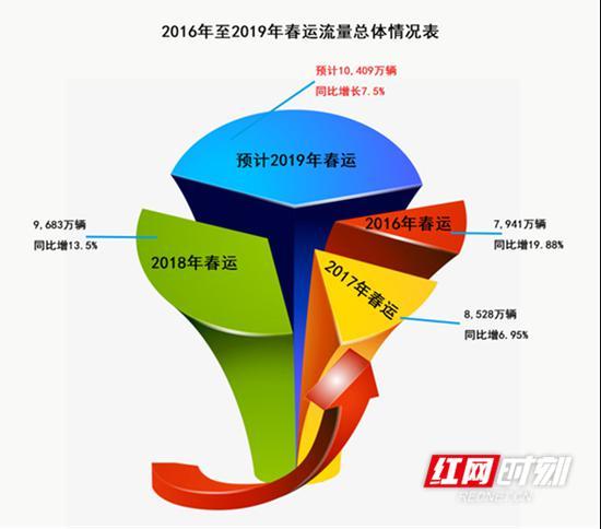 2016年至2019年春运路网流量总体情况。