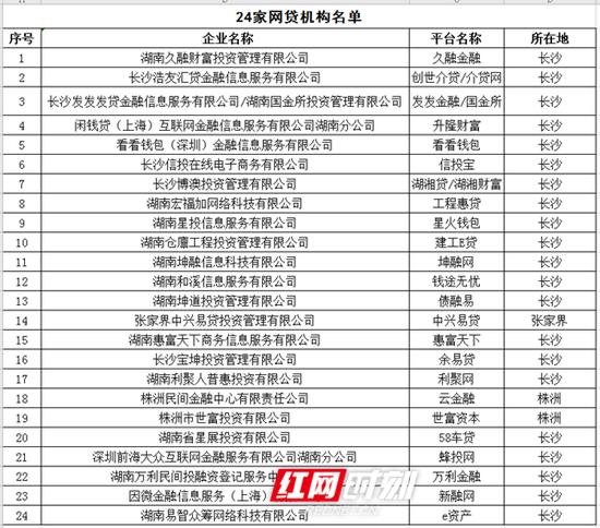 被取缔的24家网贷机构名单