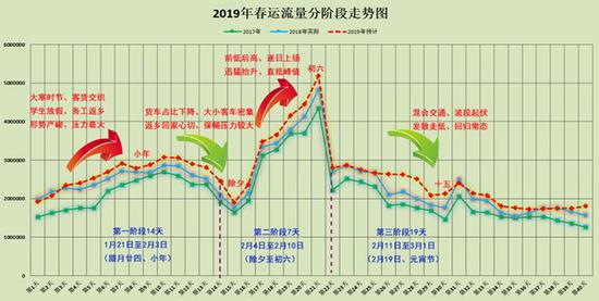 2019年湖南省春运流量分阶段走势图。