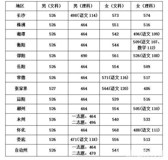 表 3:湖南警察学院考生面试分数线
