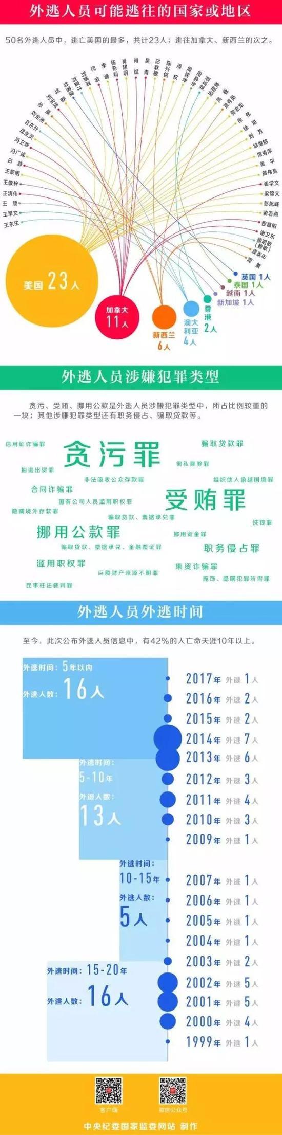 (来源:中央纪委国家监委网站)