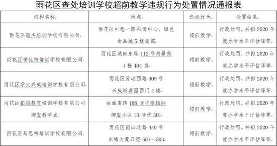 这五所培训学校涉及的违规办学行为均为超前教学。