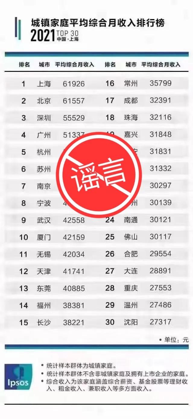 """网传""""长沙家庭月收入达3.8万?"""" 刚刚,真相来了!"""
