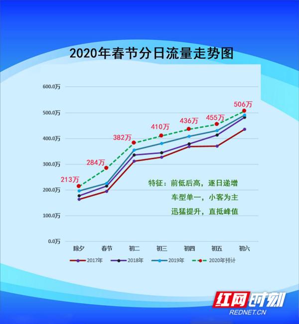 2020年湖南省高速公路春节分日流量走势图。