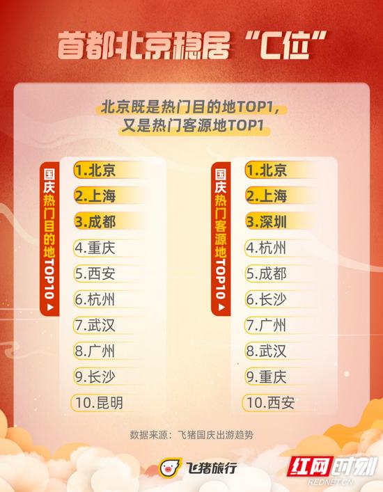 长沙作为目的地、客源地均进入全国TOP10 数据来源:飞猪