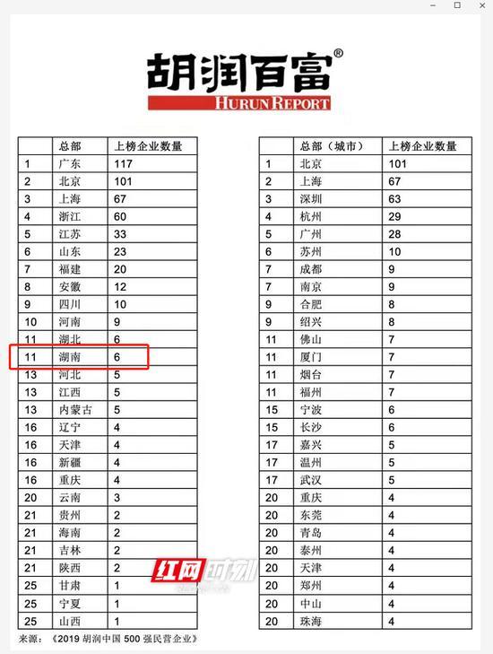 湖南上榜企业数量居全国第11位。