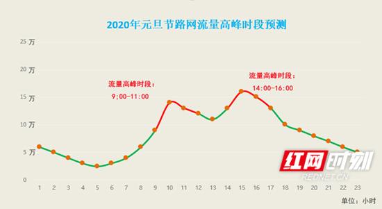 2020年元旦节出行高峰时段预测。