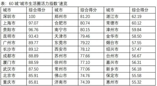 """长沙"""" 15 分钟生活圈""""活力指数居新一线城市之首"""