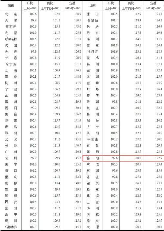2019年1月70个大中城市新建商品住宅销售价格指数