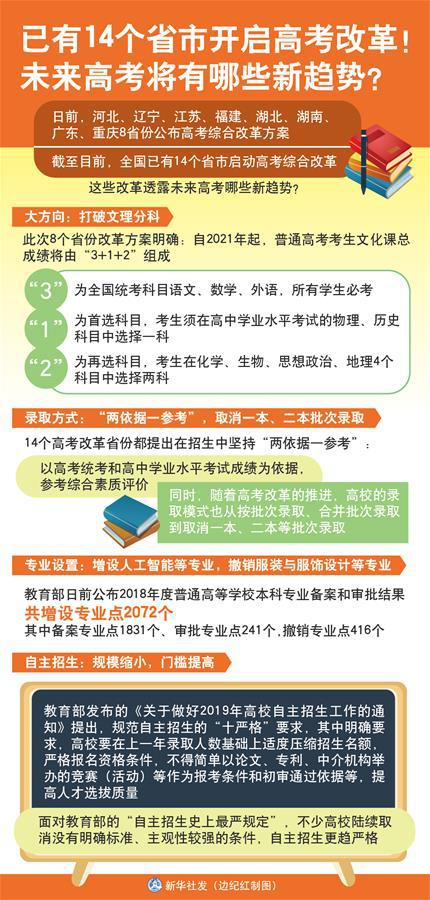 图表:已有14个省市开启高考改革!未来高考将有哪些新趋势? 新华社发 边纪红 制图