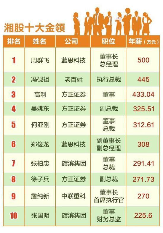 其中,高薪榜的门槛为年薪百万,十大金领则是高薪榜前十位。