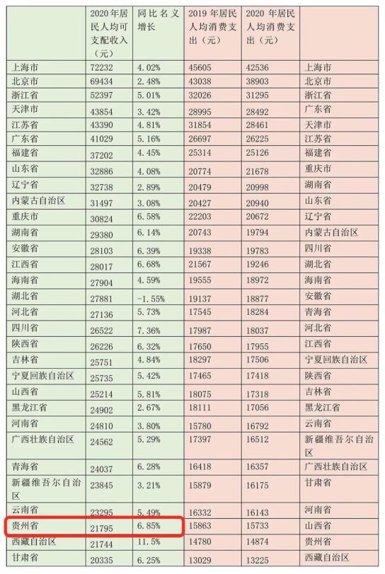 2020年湖南人均可支配收入29380元