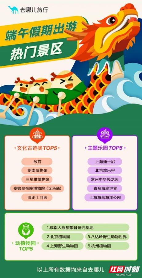湖南省博物馆在去哪儿平台搜索热度首次跻身国内文化古迹类景区前三名。