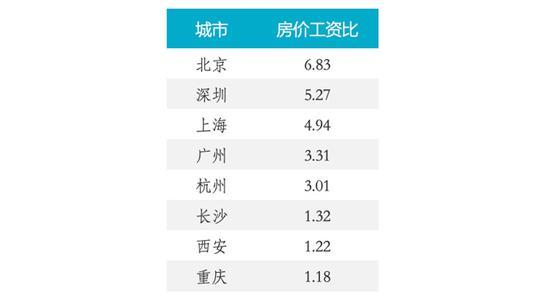 图 5:八大城市房价工资比排名