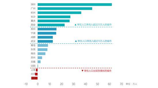 图 1:19个城市常住人口的流入情况