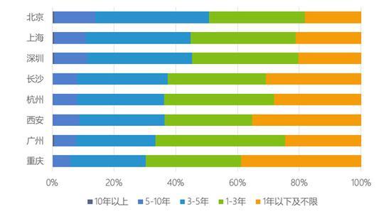 图 7:八大城市互联网技术类工作对工作年限要求的对比