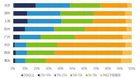图 4:八大城市提供的互联网技术类岗位月薪水平对比