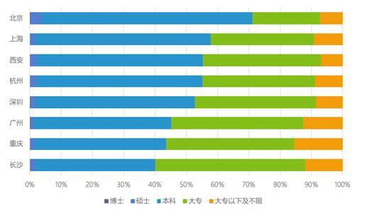图 6:八城市互联网技术类工作对学历要求的对比