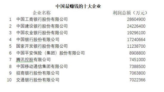 北京、山东、江苏的五百强企业数量分列三甲