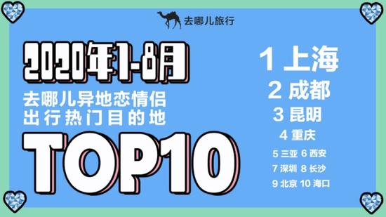 长沙跻身异地恋情侣出行热门目的地top10。