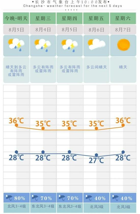 连续4天发布高温预警,长沙终于要下雨了,就在……