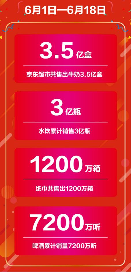 高端有机奶大牌成交额同比增长3倍 京东超市618尽显主场风范