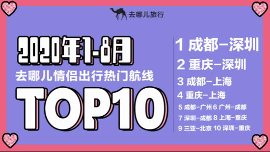 情侣出行热门航线TOP10。