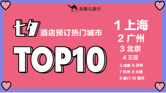七夕酒店预订热门城市TOP10。
