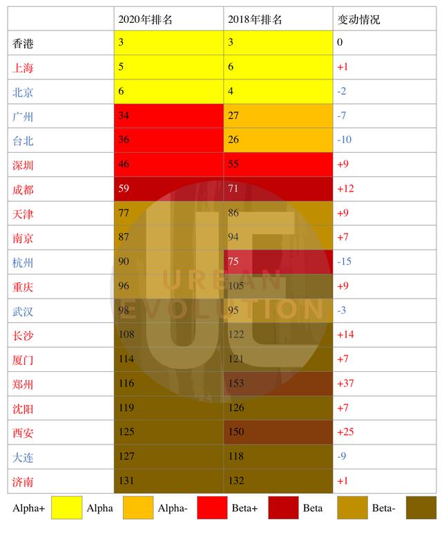 Beta-以上中国城市两次排名变化数据来源:GaWC官网