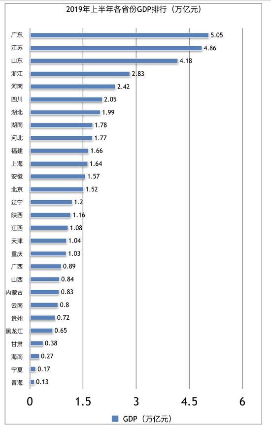 2019年上半年各省份GDP排行(万亿元)