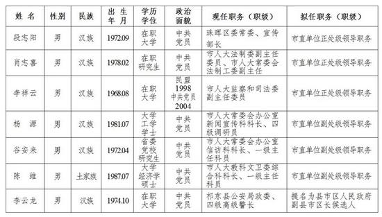 湖南两地最新一批干部任前公示