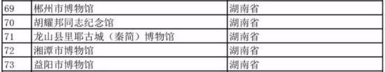 湖南省本次获评国家二级博物馆的单位。
