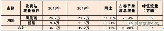 湘渝两省流量分析