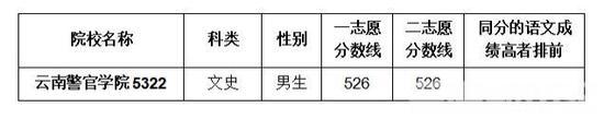 表 2:外省公安院校考生面试分数线