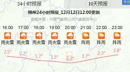 湖南逐步开启阳光升温模式 湘南局地雨水纷扰