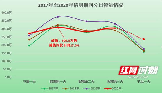 2017年至2020年清明期间湖南高速分日流量趋势图。