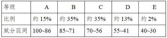 具体等级比例和赋分区间表