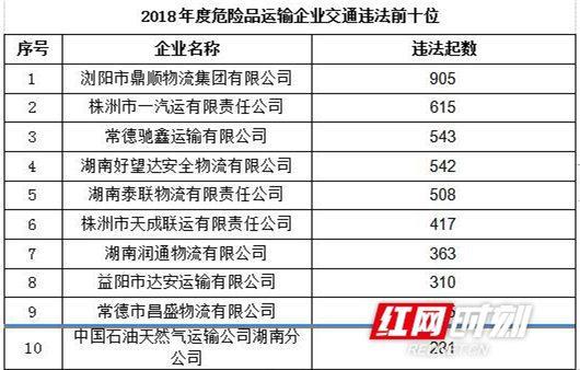 2018年度湖南交通违法排名前10位危险品运输企业。