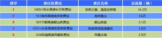 元旦假期湖南高速重点景区车流量排名。