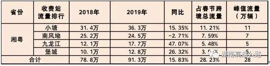 湘鄂两省流量分析
