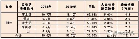 湘黔两省流量分析