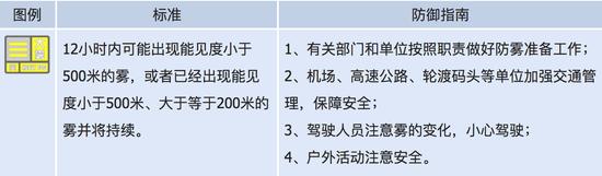 湖南省发布大雾黄色预警 明晨这些地区有强浓雾