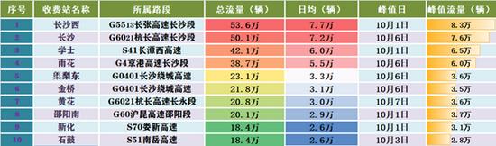 国庆假期湖南高速公路出入口总流量2869.81万辆,创日均及峰值