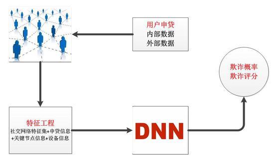 图:社交 网络和深度学习融合的 欺诈检测 技术框架